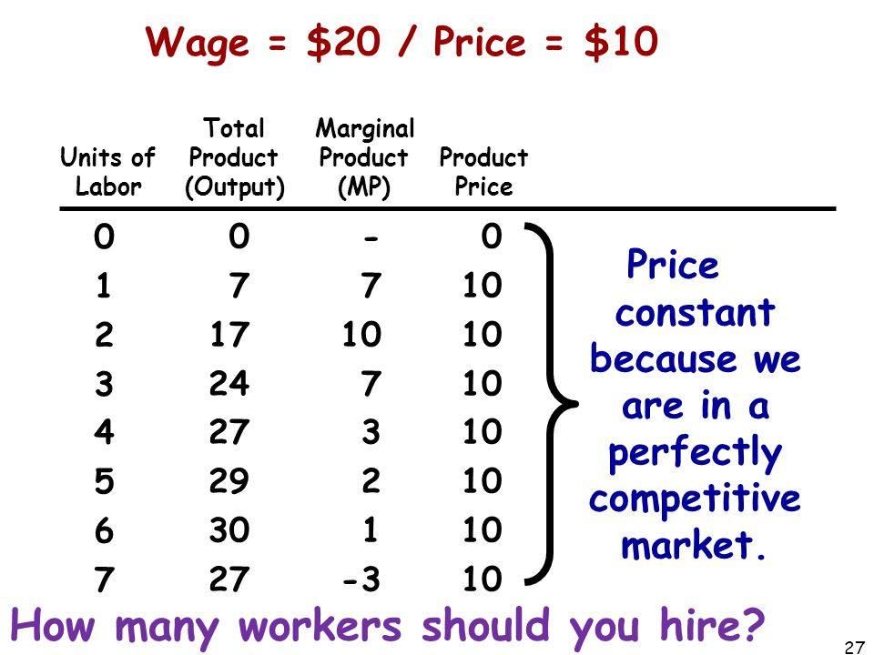 Price constant because we are in a perfectly competitive market.