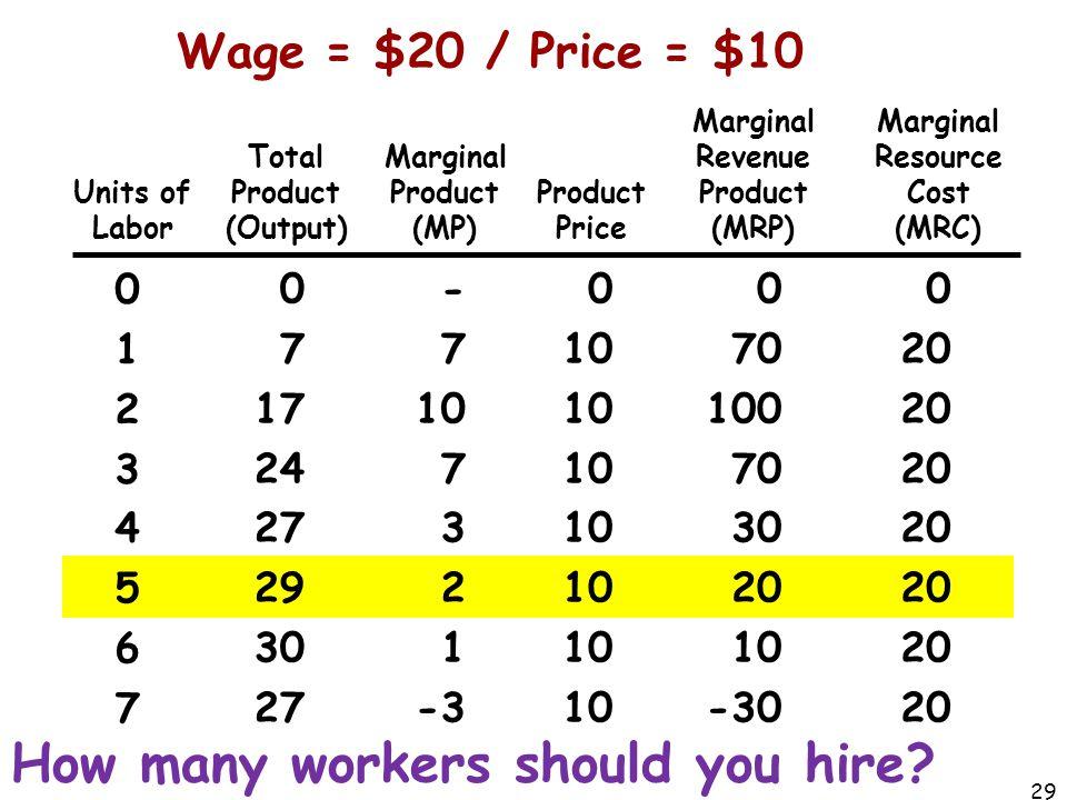 Marginal Revenue Product Marginal Resource Cost