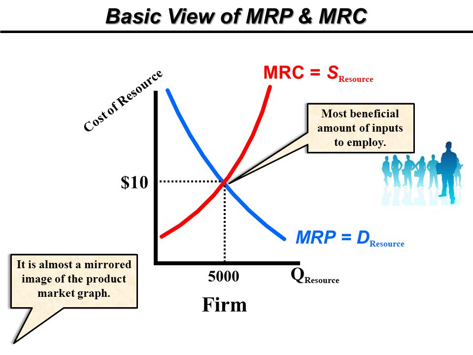 Basic View of MRP & MRC Firm MRC = SResource $10 MRP = DResource