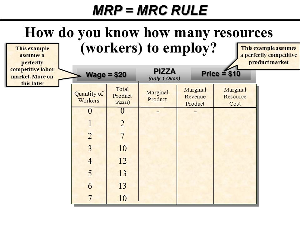 How do you know how many resources (workers) to employ