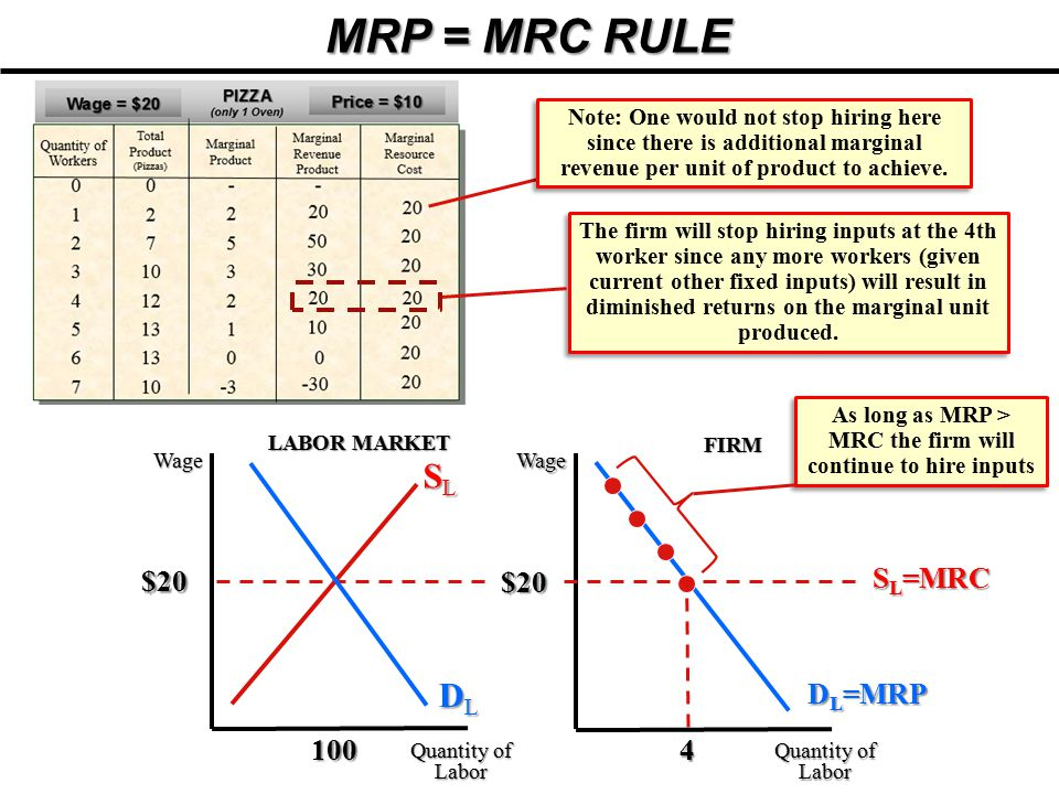 As long as MRP > MRC the firm will continue to hire inputs