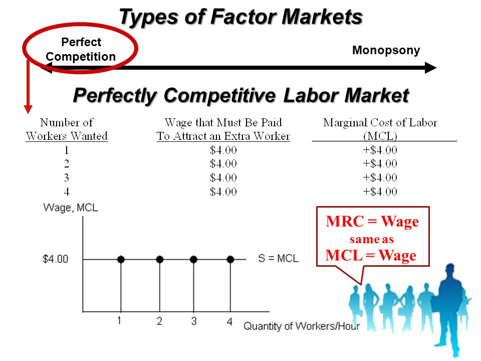Types of Factor Markets Perfectly Competitive Labor Market