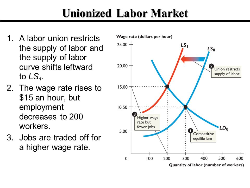 Unionized Labor Market