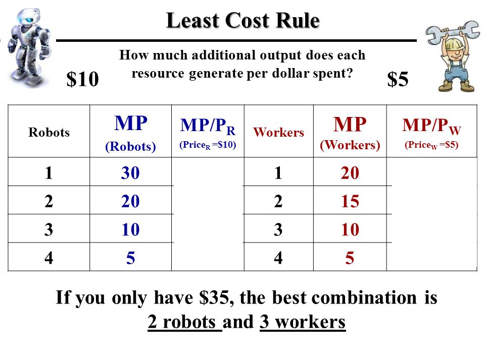 If you only have $35, the best combination is 2 robots and 3 workers