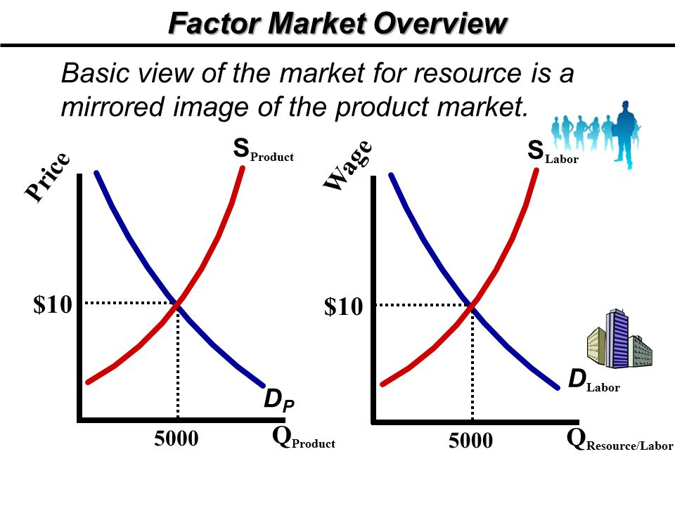 Factor Market Overview