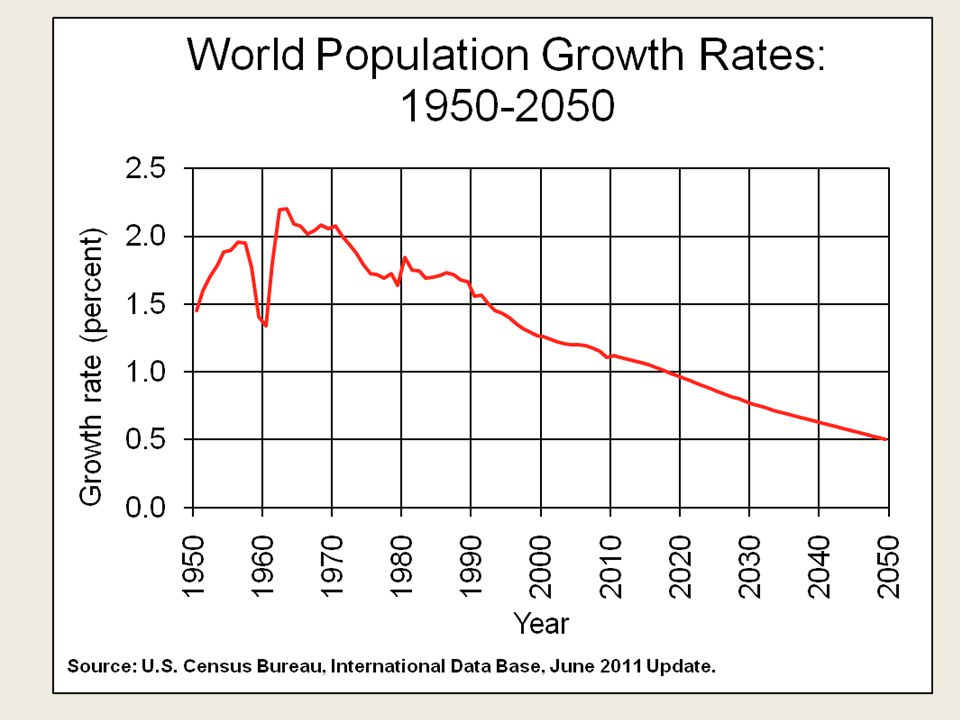 Whaot Notice that although the growth rate has declined….