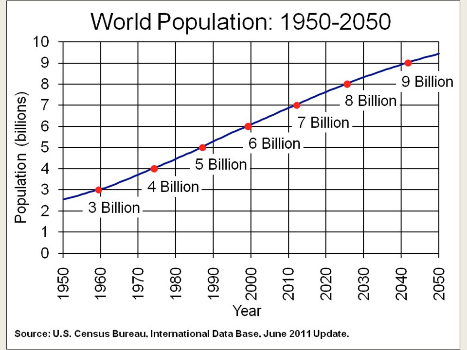 …the world's population is still increasing