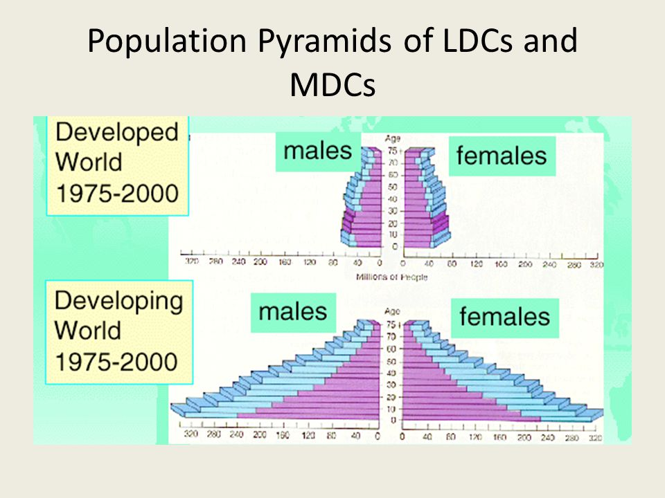 Population Pyramids of LDCs and MDCs