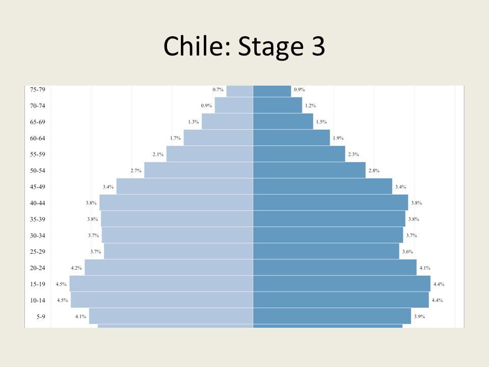 Chile: Stage 3 One of few countries outside of Namerica and Europe that has reached Stage 3.