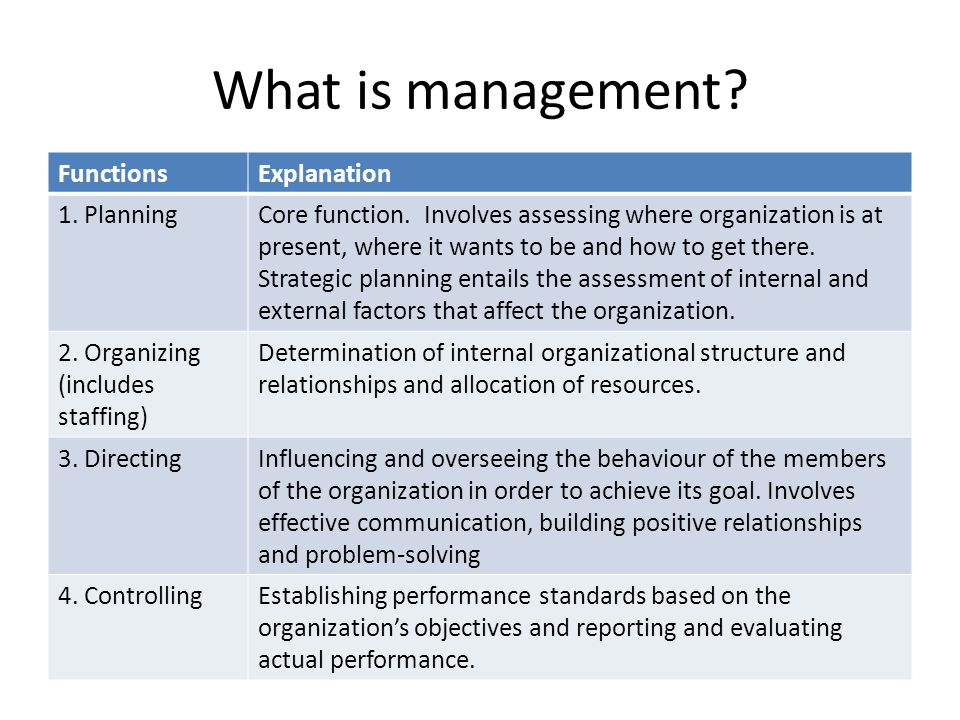 explain how ethics affects the four functions of management Managerial ethics and corporate social responsibility  1 define ethics and explain how ethical behavior relates to  5 describe four organizational approaches to.