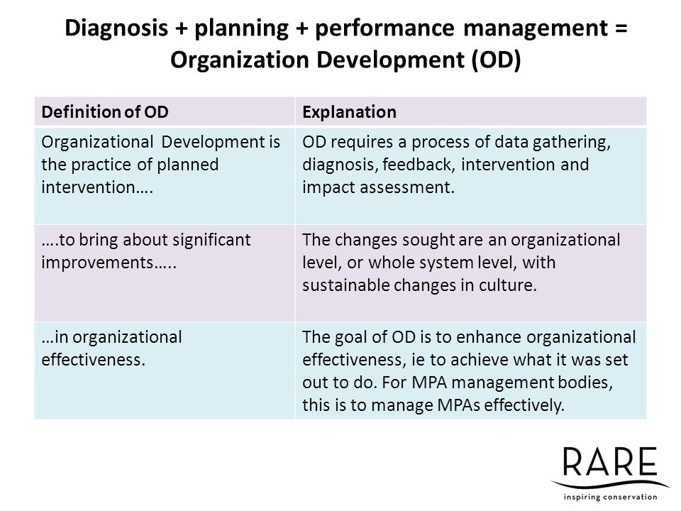 linking organizational diagnosis to intervention Organizational development (od) interventions: managing systematic change in organizations abstract to effectively adapt and thrive in today's business world, organizations need to implement effective od interventions aimed at improving performance at organizational, group and individual levels.