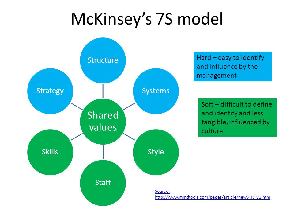 7s mckinsey model The walt disney company: mckinsey 7s model the entertainment king 2443 words | 10 pages in the entertainment industry can be broken down and analyzed using the mckinsey's 7s model.