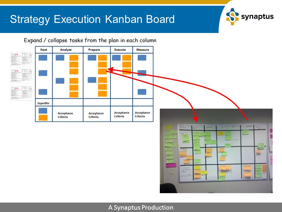 principal managerial components in the strategy execution process A framework for executing strategy the principal managerial components of  the strategy execution process building a capable organization staffing the.