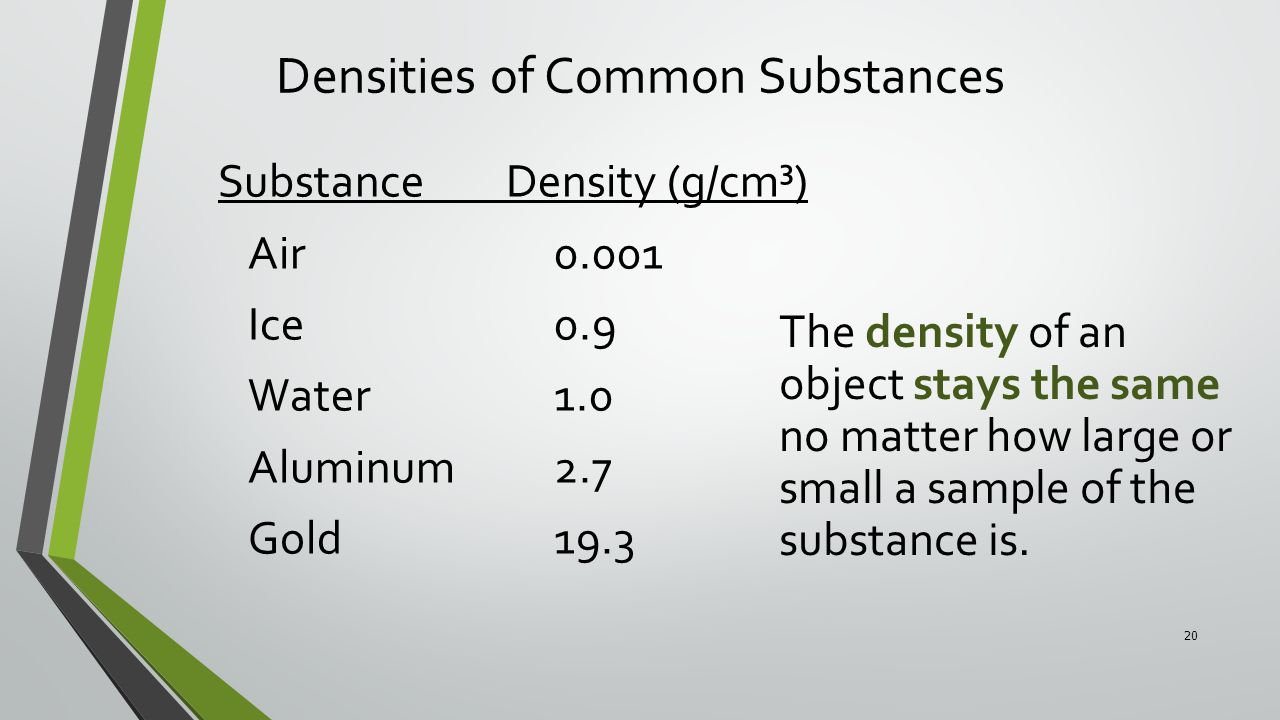 Densities of Common Substances