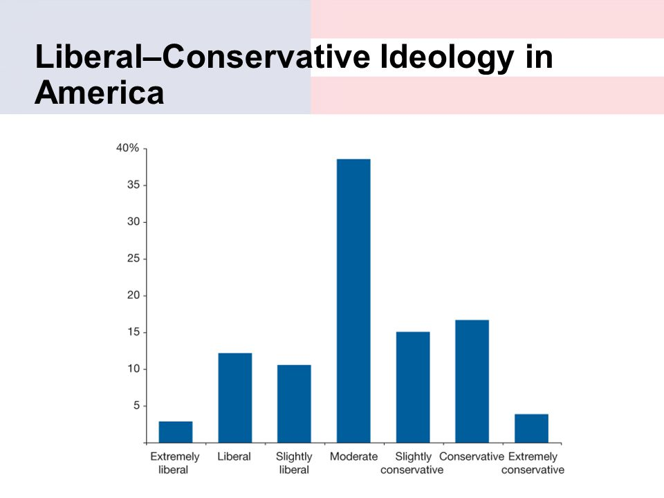 America's Polarization Has Nothing To Do With Ideology
