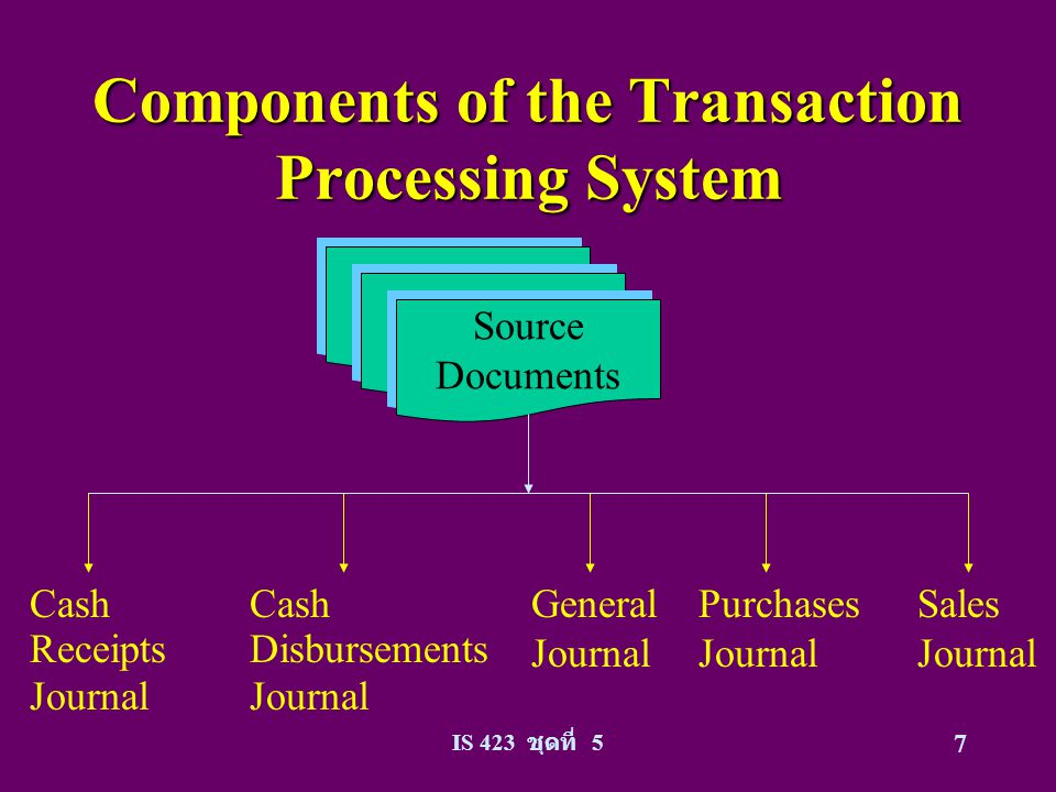 manual and computerized accounting system