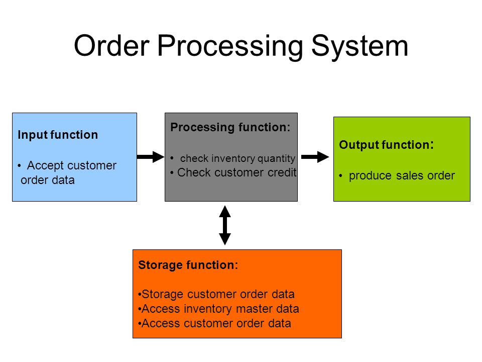 Transaction Processing System Tps Ppt Video Online