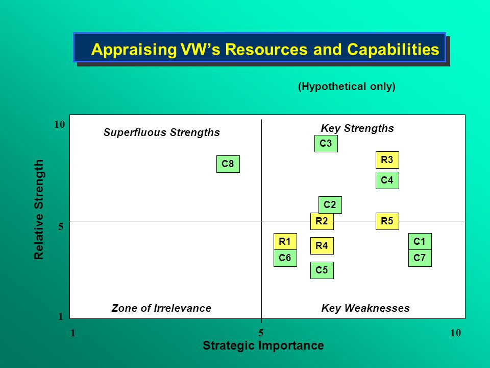 appraising ford s resources and capabilities Strategy has always been concerned with matching a firm's resources and competences to the external environment in order to achieve strategic capabilities.