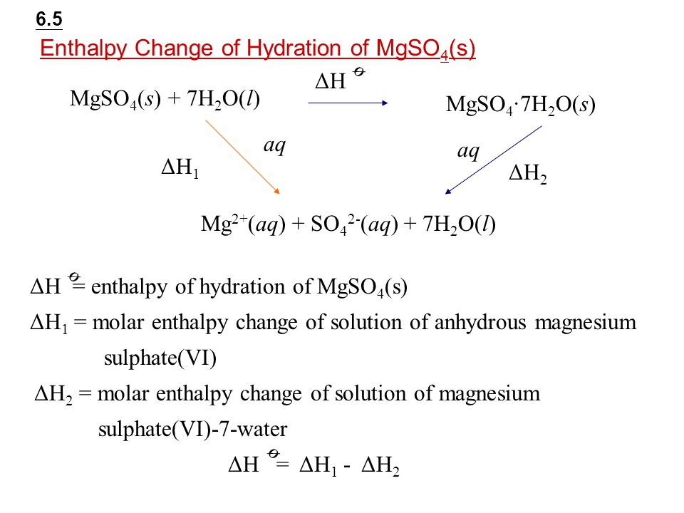 HELP! Molar enthalpy of combustion of magnesium?