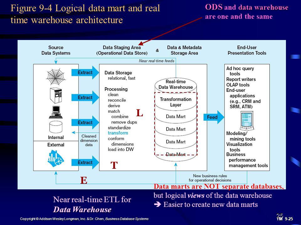 olap data mining warehousing data marts essay Data warehouse or data mart data warehouse: the more your data marts look like the data warehouse that inmon advocates.