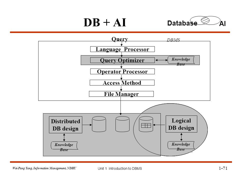thesis on query optimization in distributed database One important observation in query optimization over distributed database  this  thesis proposes the cluster-and-conquer algorithm for query optimization over.