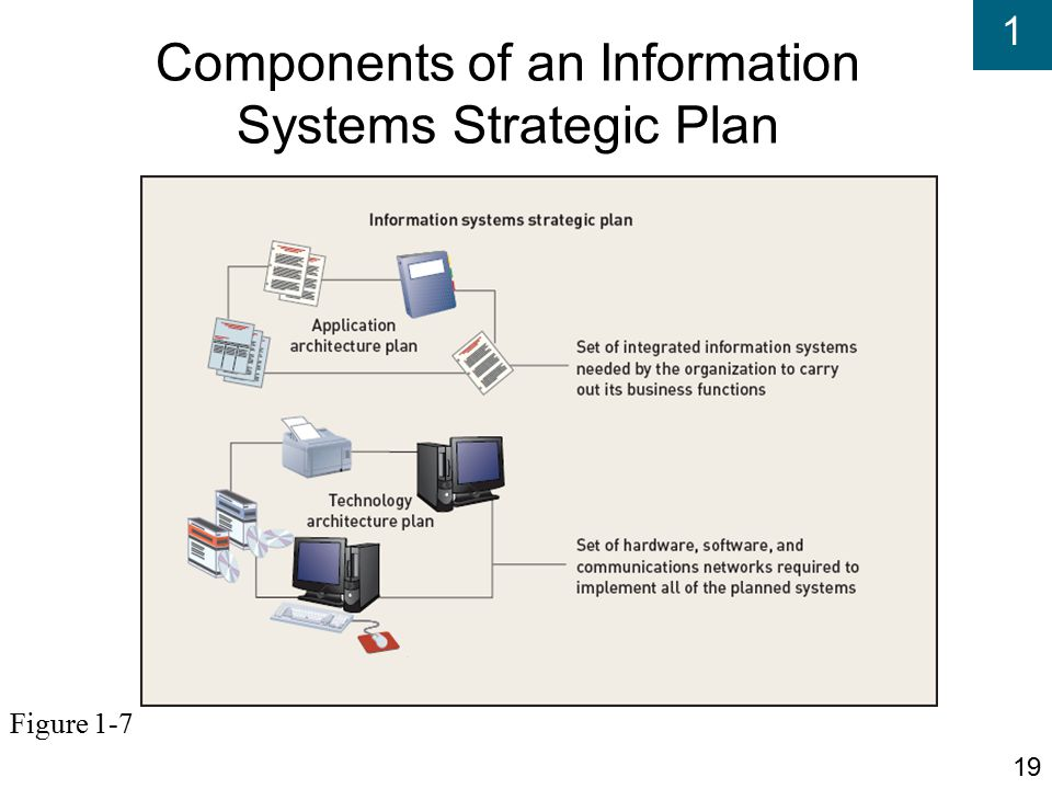 components of information systems 2 information systems for business and beyond saylororg saylor url: http://wwwsaylororg/courses/bus206 the components of information systems.