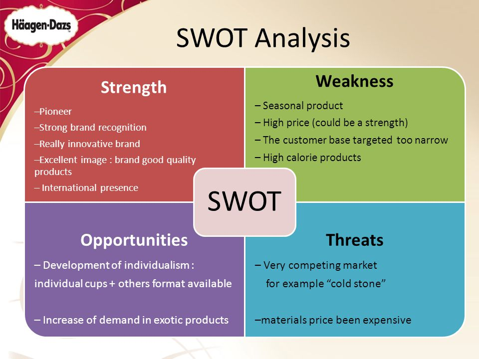 opportunities and threats of haagen dazs Transcript of haagen dazs opportunities: provide sugar free swot analysis weaknesses: threats: high level of prices of the raw materials.