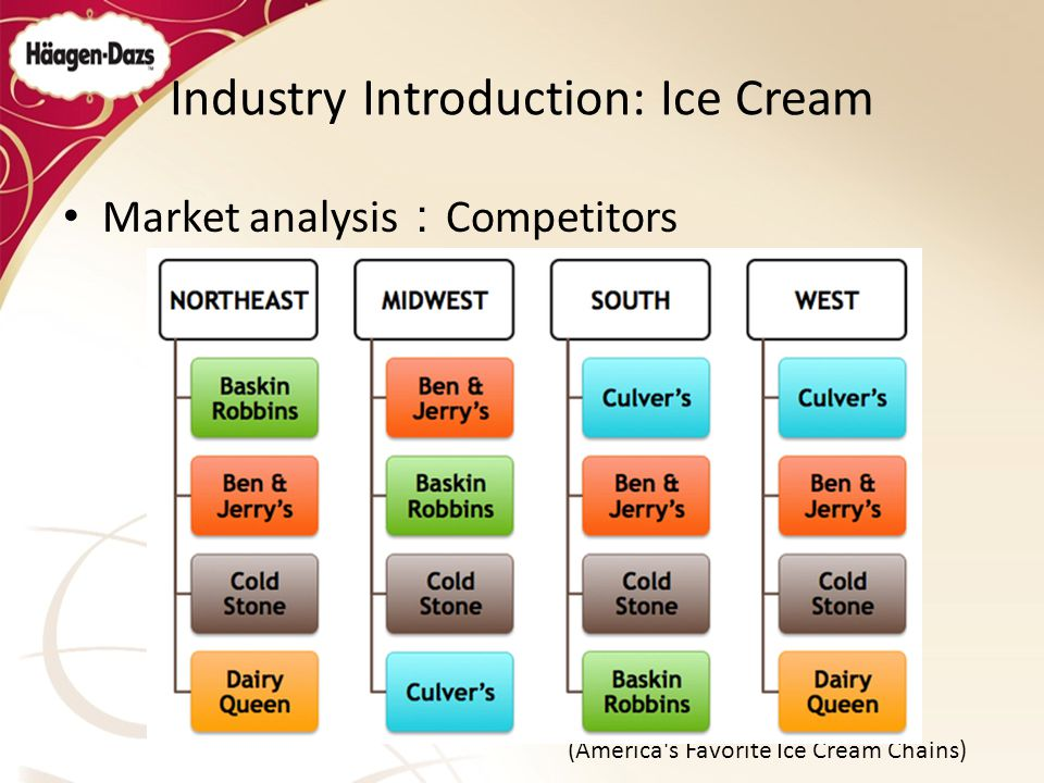 competitive analysis of magnolia ice cream Market analysis for the ice cream market, with region-specific assessments and competition analysis on the global and regional scale market definition, along with the identification of key drivers and restraints.