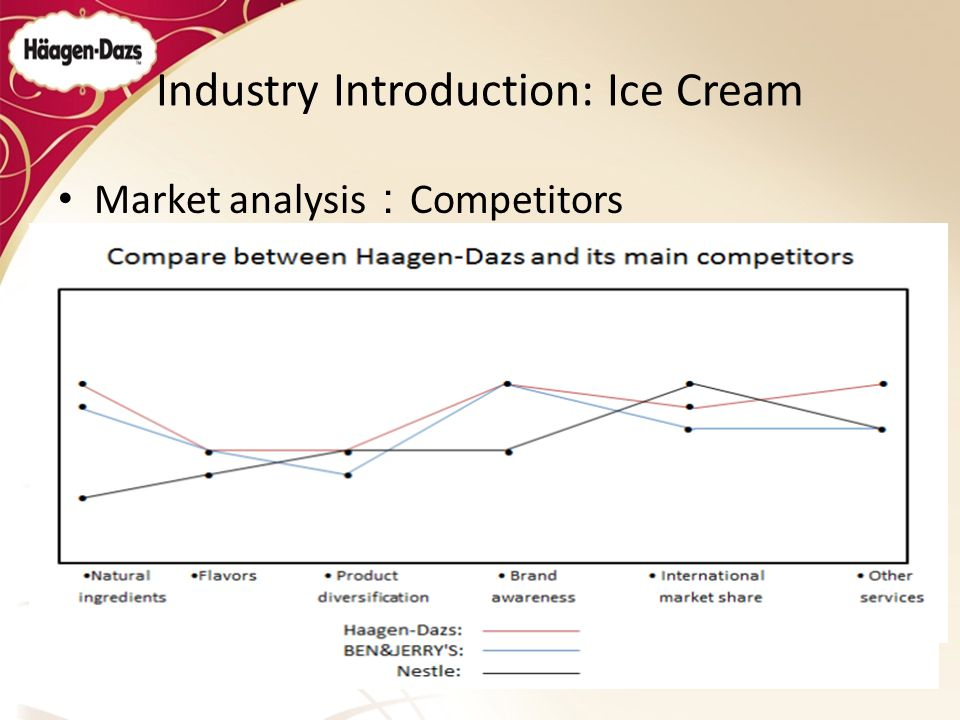 arun ice cream case analysis Chandramogan, son of a vegetable wholesaler from south indian state of tamil nadu, set up arun ice cream in 1970 in madras(now re-named as chennai), essentially.