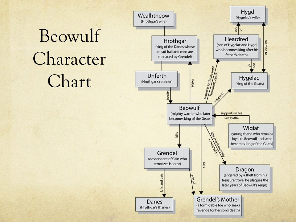 beowulf characterization Beowulf: the heroic poem beowulf is the highest achievement of old english literature and the earliest european vernacular epic.