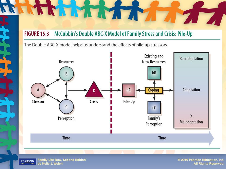 family crisis theory Pdf on researchgate | little research has examined the consequences of a suicide for social or family networks because suicide occurs within families, the focus on the aftermath of suicide within families is an important.
