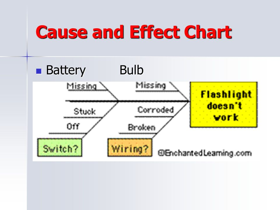 Cause and Effect Chart Battery Bulb
