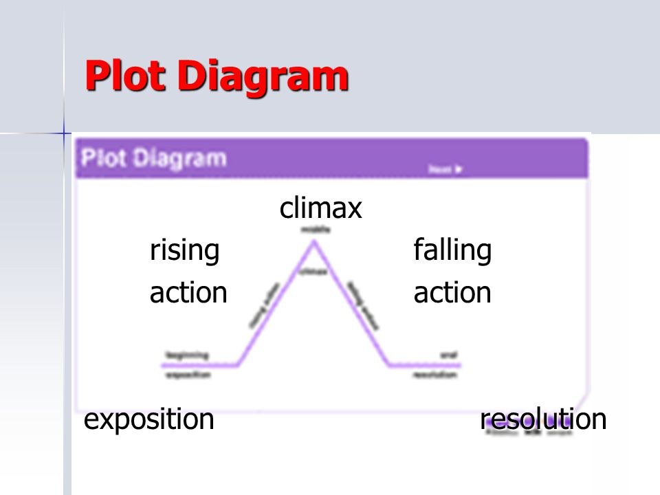 Plot Diagram climax rising falling action action exposition resolution