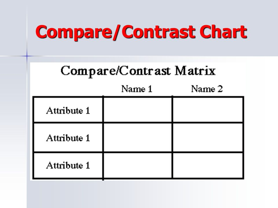 Compare/Contrast Chart