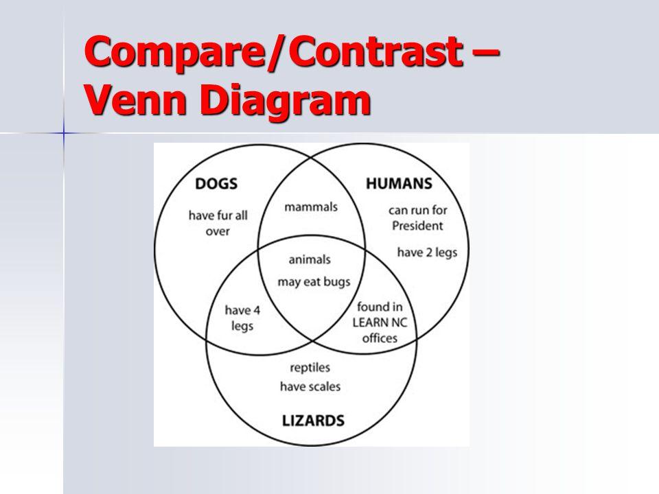 Compare/Contrast – Venn Diagram
