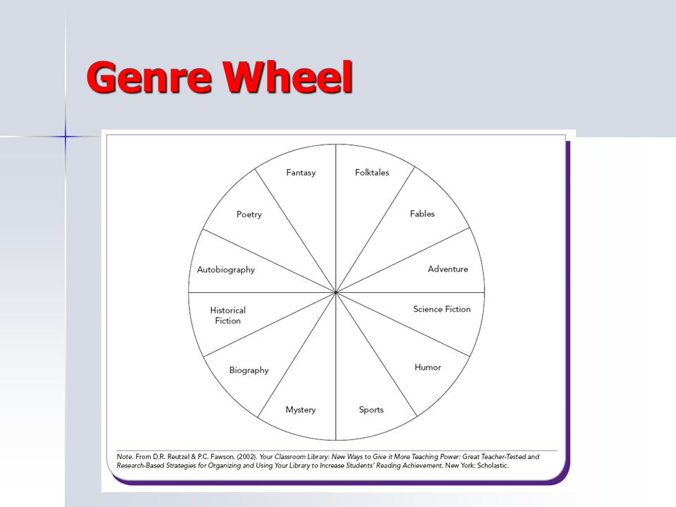 Genre Wheel