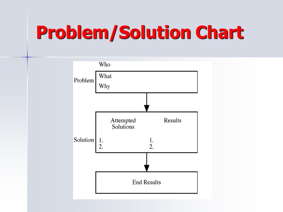 Problem/Solution Chart