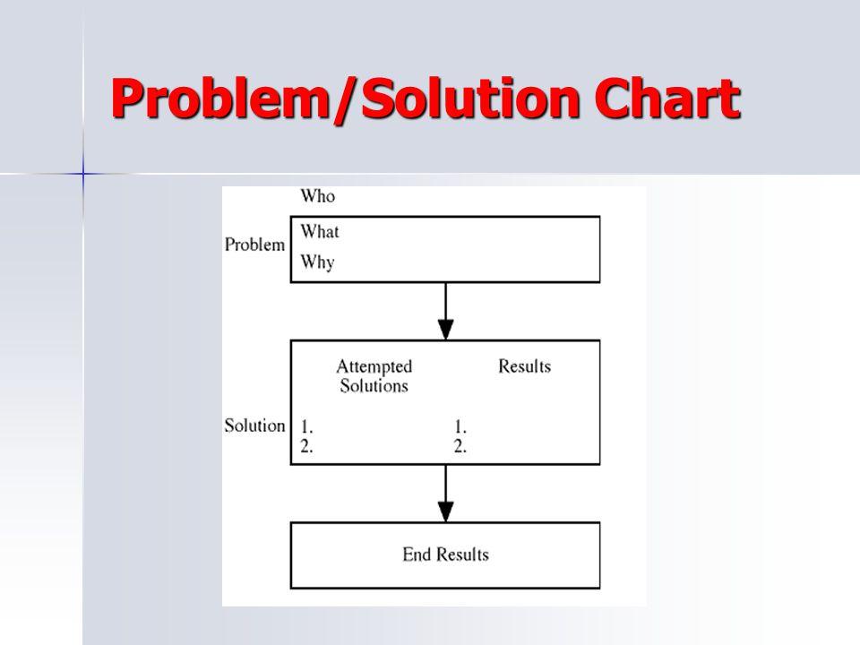 Problem/Solution Chart