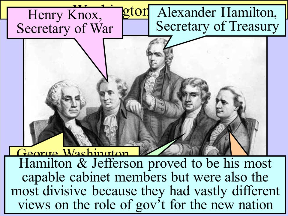 Essential Question: What early precedents in American government ...