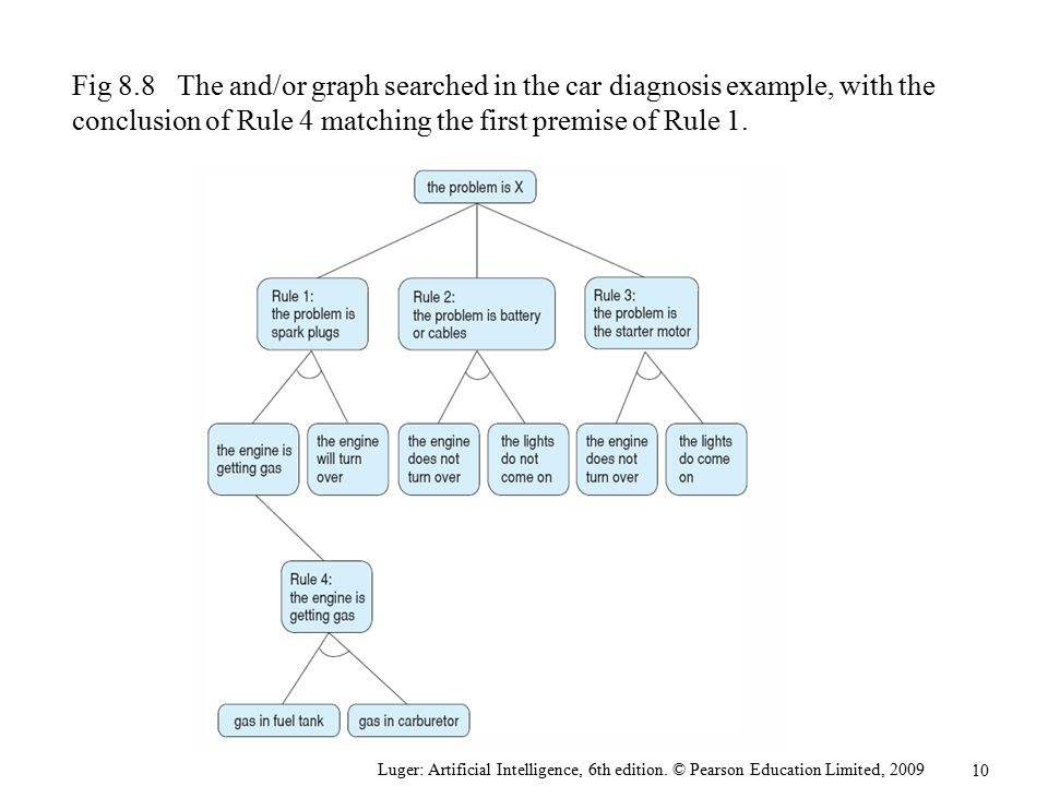 Fig 8.8 The and/or graph searched in the car diagnosis example, with the conclusion of Rule 4 matching the first premise of Rule 1.