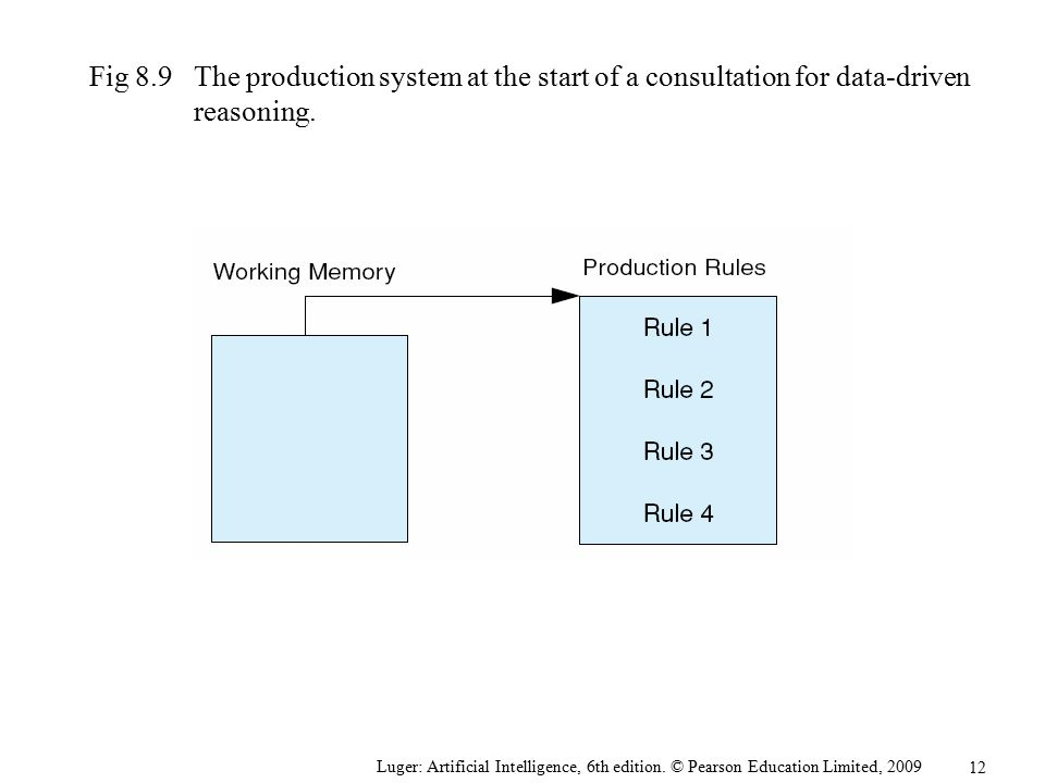 Fig 8.9 The production system at the start of a consultation for data-driven reasoning.