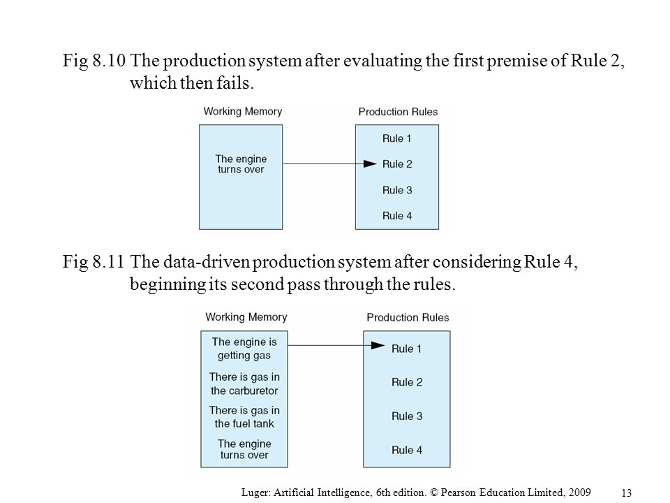 Fig 8.10 The production system after evaluating the first premise of Rule 2, which then fails.