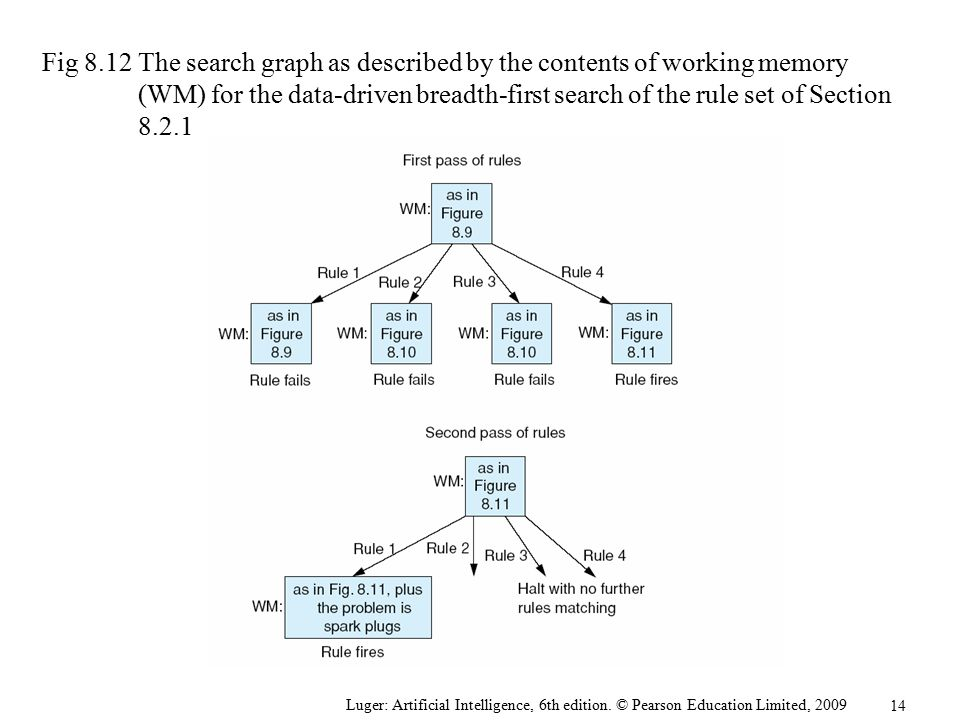 Fig 8.12 The search graph as described by the contents of working memory (WM) for the data-driven breadth-first search of the rule set of Section 8.2.1
