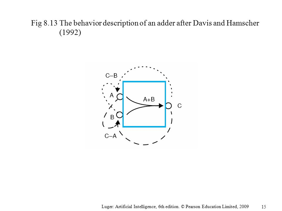 Fig 8.13 The behavior description of an adder after Davis and Hamscher (1992)