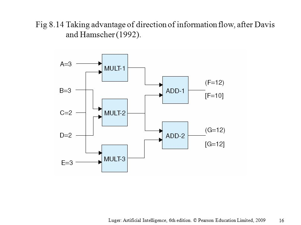 Fig 8.14 Taking advantage of direction of information flow, after Davis and Hamscher (1992).