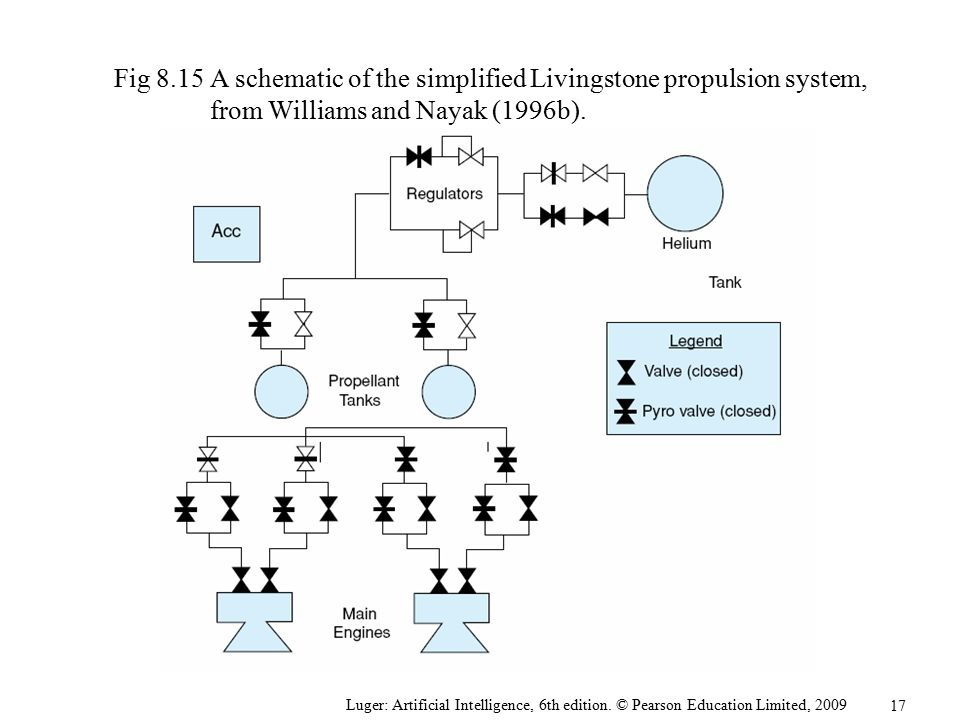 Fig 8.15 A schematic of the simplified Livingstone propulsion system, from Williams and Nayak (1996b).