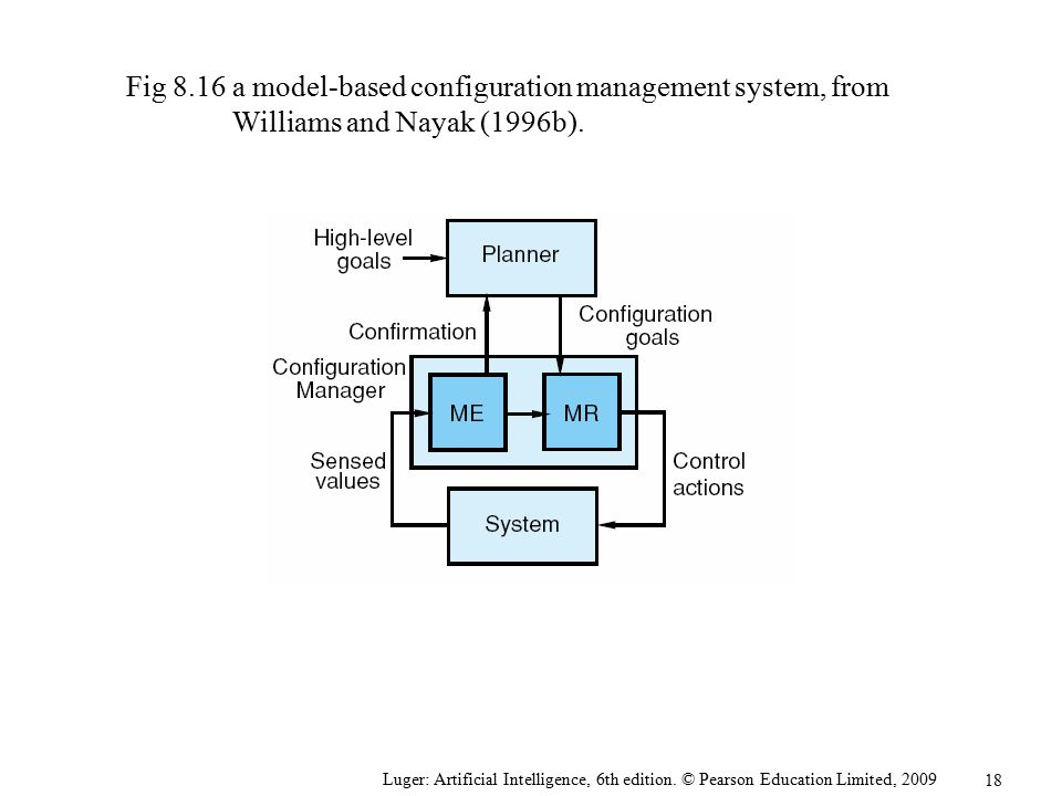 Fig 8. 16. a model-based configuration management system, from