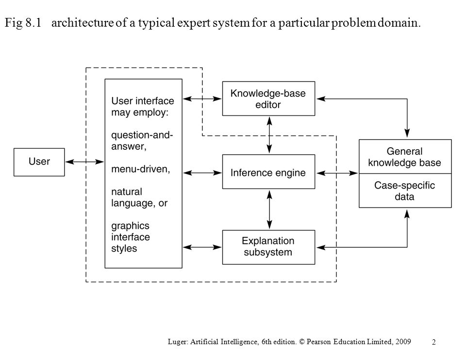 Fig 8.1 architecture of a typical expert system for a particular problem domain.