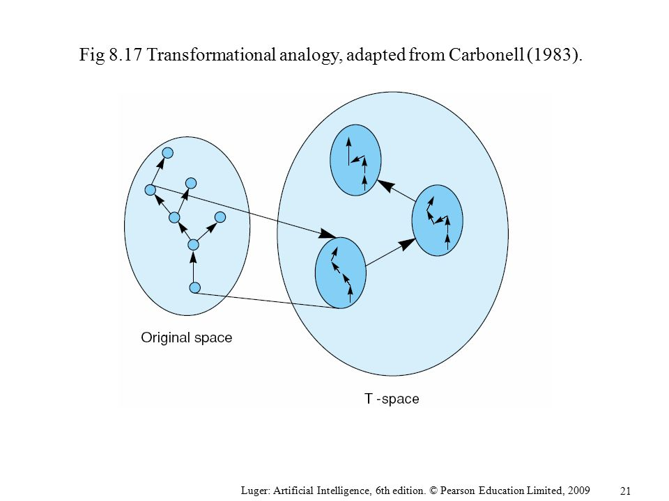 Fig 8.17 Transformational analogy, adapted from Carbonell (1983).