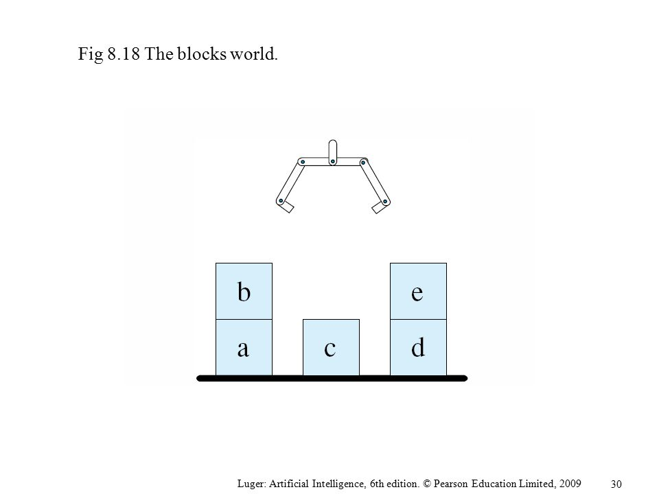 Fig 8.18 The blocks world. Luger: Artificial Intelligence, 6th edition. © Pearson Education Limited, 2009.